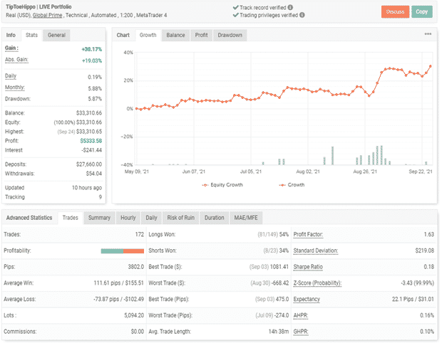 Trading results and performance of trades.