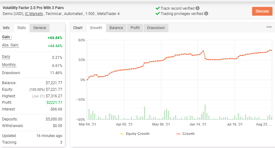 Growth chart from demo account trading result of Volatility Factor 2.0.