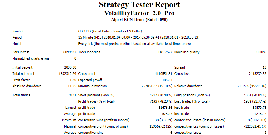 Backtesting result for Volatility Factor 2.0.