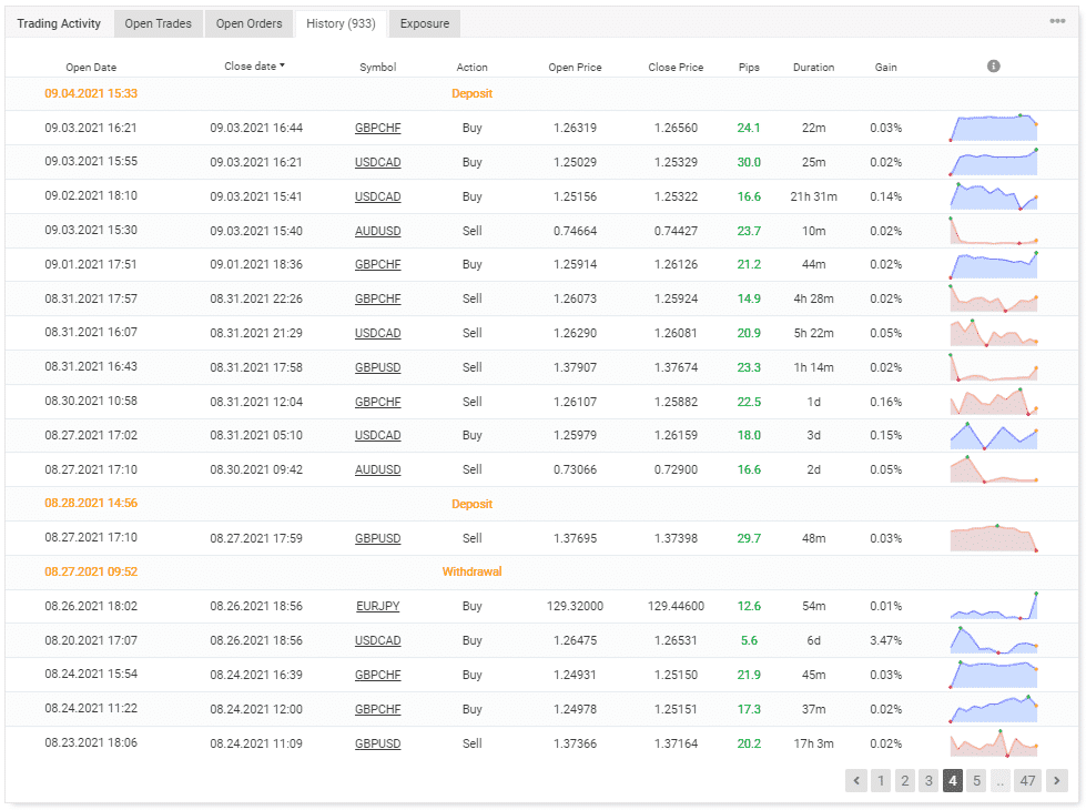 Trading history on Myfxbook.