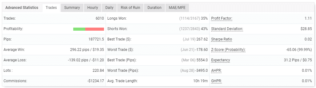 Performance of trades.