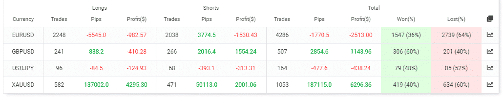 Summary trades of currency pairs.