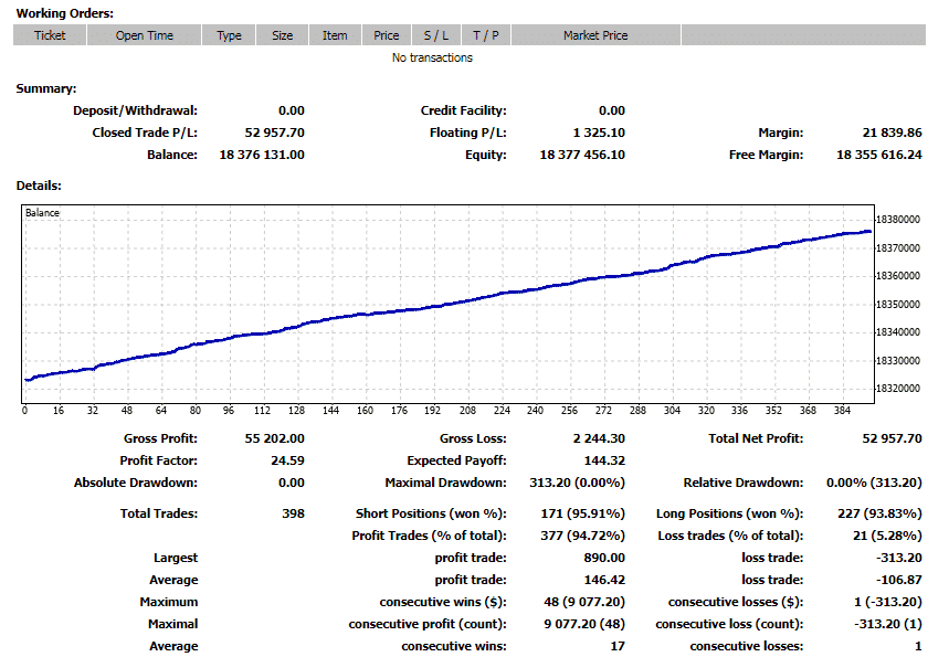 Backtest report of Odin Forex Robot.